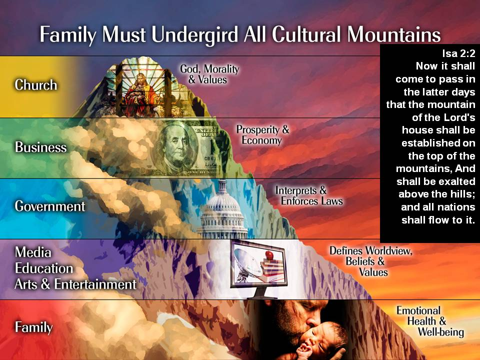 seven mountains of cultural change