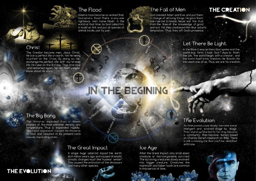 Creationist versus Evolutionist