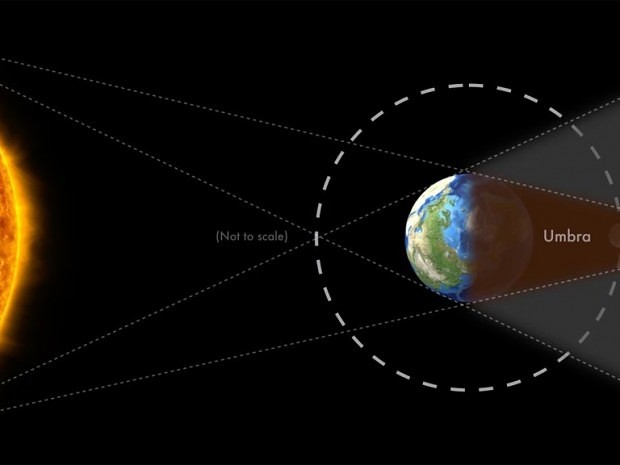 The sun, earth, and moon in a straight-line configuration
